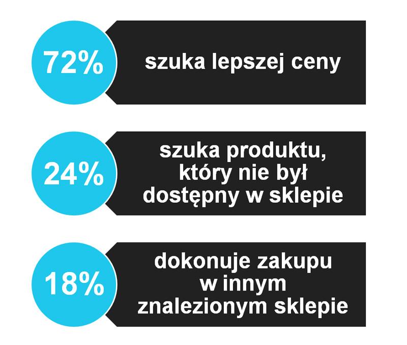 Showrooming statystyki